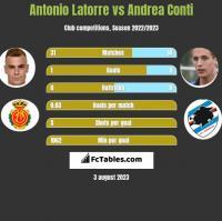 Antonio Latorre vs Andrea Conti h2h player stats