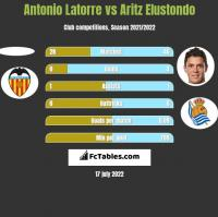 Antonio Latorre vs Aritz Elustondo h2h player stats