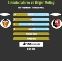 Antonio Latorre vs Birger Meling h2h player stats