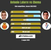 Antonio Latorre vs Chema h2h player stats
