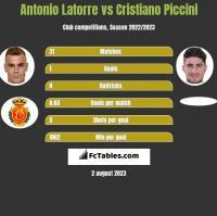 Antonio Latorre vs Cristiano Piccini h2h player stats