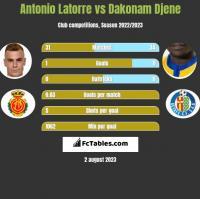 Antonio Latorre vs Dakonam Djene h2h player stats