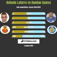 Antonio Latorre vs Damian Suarez h2h player stats