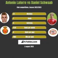 Antonio Latorre vs Daniel Schwaab h2h player stats