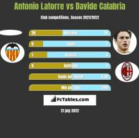 Antonio Latorre vs Davide Calabria h2h player stats