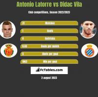 Antonio Latorre vs Didac Vila h2h player stats