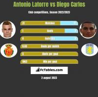 Antonio Latorre vs Diego Carlos h2h player stats