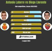 Antonio Latorre vs Diego Llorente h2h player stats