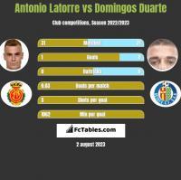 Antonio Latorre vs Domingos Duarte h2h player stats