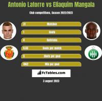 Antonio Latorre vs Eliaquim Mangala h2h player stats