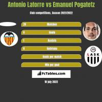 Antonio Latorre vs Emanuel Pogatetz h2h player stats
