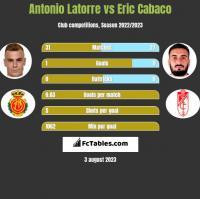 Antonio Latorre vs Eric Cabaco h2h player stats