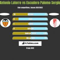 Antonio Latorre vs Escudero Palomo Sergio h2h player stats