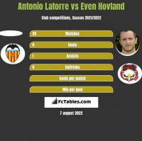 Antonio Latorre vs Even Hovland h2h player stats