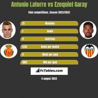 Antonio Latorre vs Ezequiel Garay h2h player stats