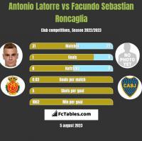 Antonio Latorre vs Facundo Sebastian Roncaglia h2h player stats