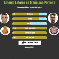 Antonio Latorre vs Francisco Ferreira h2h player stats