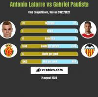 Antonio Latorre vs Gabriel Paulista h2h player stats
