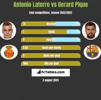 Antonio Latorre vs Gerard Pique h2h player stats