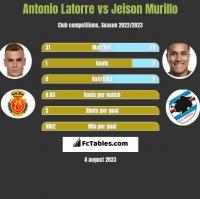Antonio Latorre vs Jeison Murillo h2h player stats