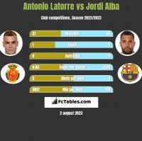 Antonio Latorre vs Jordi Alba h2h player stats