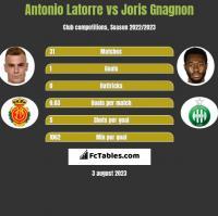 Antonio Latorre vs Joris Gnagnon h2h player stats