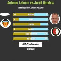 Antonio Latorre vs Jorrit Hendrix h2h player stats