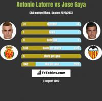 Antonio Latorre vs Jose Gaya h2h player stats