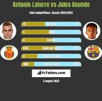 Antonio Latorre vs Jules Kounde h2h player stats