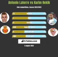 Antonio Latorre vs Karim Rekik h2h player stats