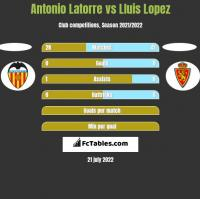 Antonio Latorre vs Lluis Lopez h2h player stats