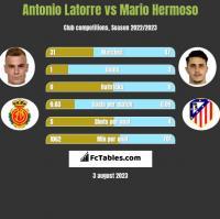 Antonio Latorre vs Mario Hermoso h2h player stats