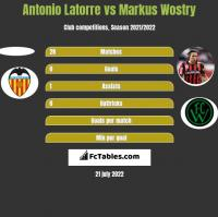 Antonio Latorre vs Markus Wostry h2h player stats