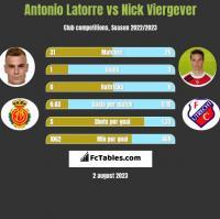 Antonio Latorre vs Nick Viergever h2h player stats