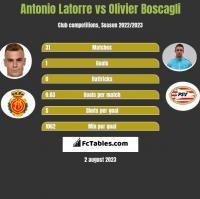 Antonio Latorre vs Olivier Boscagli h2h player stats