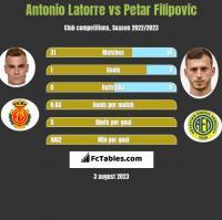 Antonio Latorre vs Petar Filipovic h2h player stats