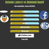 Antonio Latorre vs Reinhold Ranftl h2h player stats
