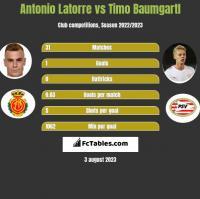 Antonio Latorre vs Timo Baumgartl h2h player stats