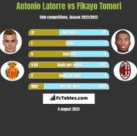 Antonio Latorre vs Fikayo Tomori h2h player stats