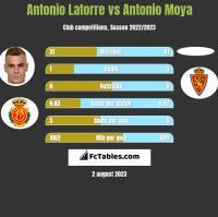 Antonio Latorre vs Antonio Moya h2h player stats