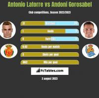 Antonio Latorre vs Andoni Gorosabel h2h player stats