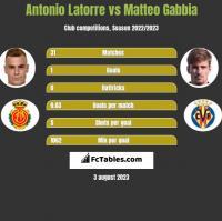 Antonio Latorre vs Matteo Gabbia h2h player stats