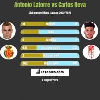 Antonio Latorre vs Carlos Neva h2h player stats