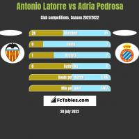 Antonio Latorre vs Adria Pedrosa h2h player stats