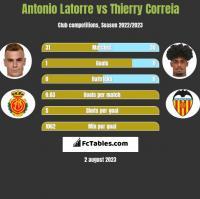 Antonio Latorre vs Thierry Correia h2h player stats