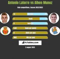 Antonio Latorre vs Aihen Munoz h2h player stats