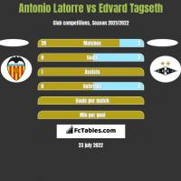 Antonio Latorre vs Edvard Tagseth h2h player stats