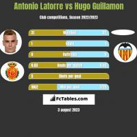 Antonio Latorre vs Hugo Guillamon h2h player stats