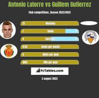 Antonio Latorre vs Guillem Gutierrez h2h player stats