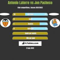 Antonio Latorre vs Jon Pacheco h2h player stats